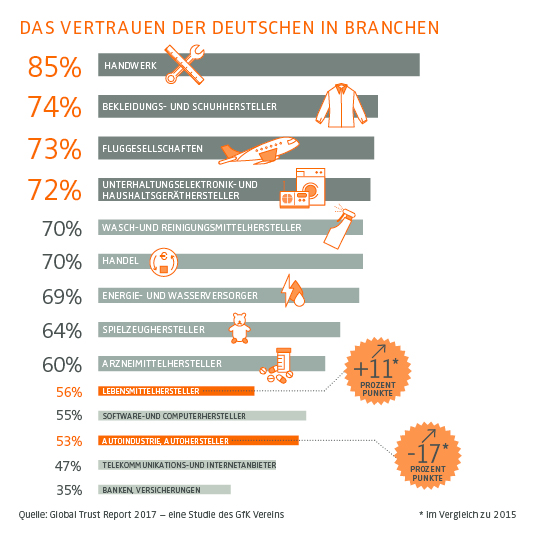 Grafik: GfK-Verein Global Trust Report 2017